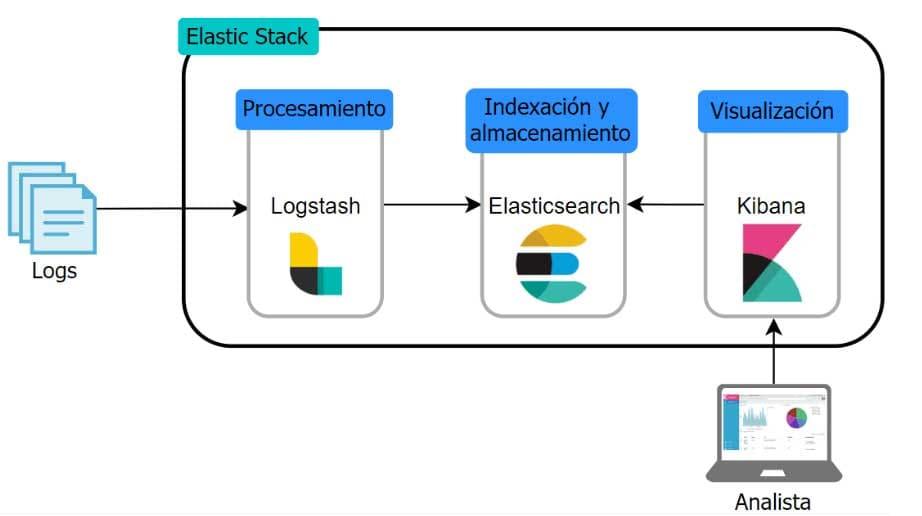 esquema de funcionamiento de Elastic Stack