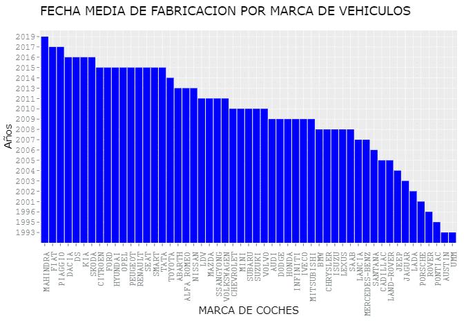 FECHA MEDIA DE FABRICACION POR MARCA DE VEHICULOS