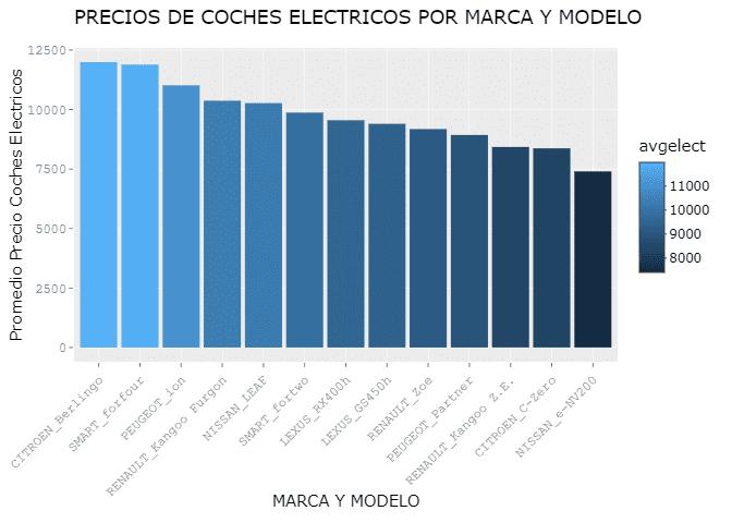 PRECIOS DE COCHES ELECTRICOS POR MARCA Y MODELO
