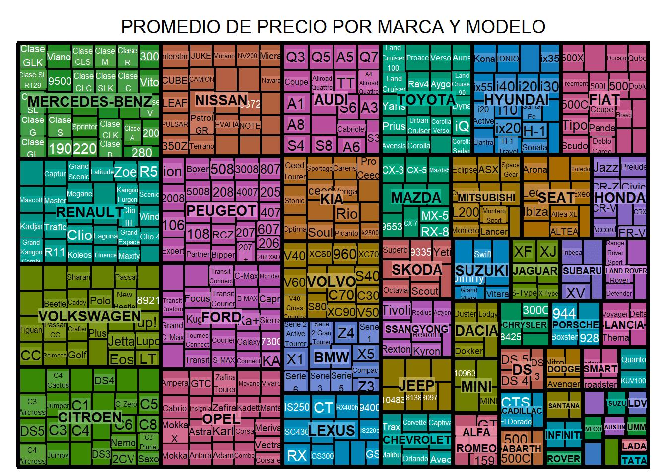 PromedioDePrecioPorMarcaYModelo