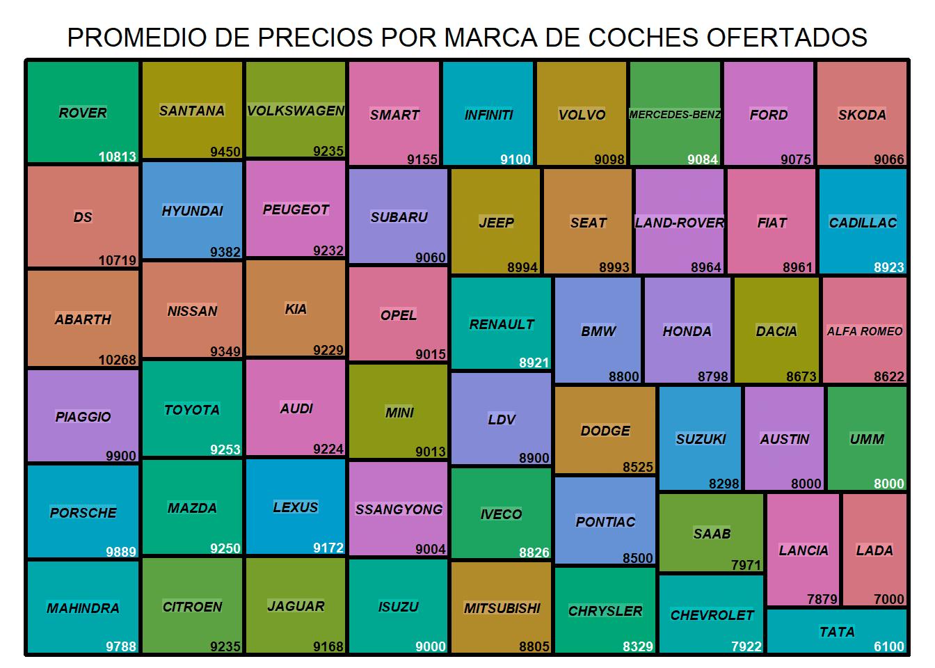 PROMEDIO DE PRECIOS POR MARCA DE COCHES OFERTADOS