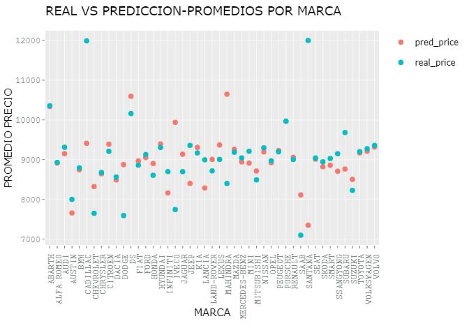 REAL VS PREDICCION-PROMEDIOS POR MARCA