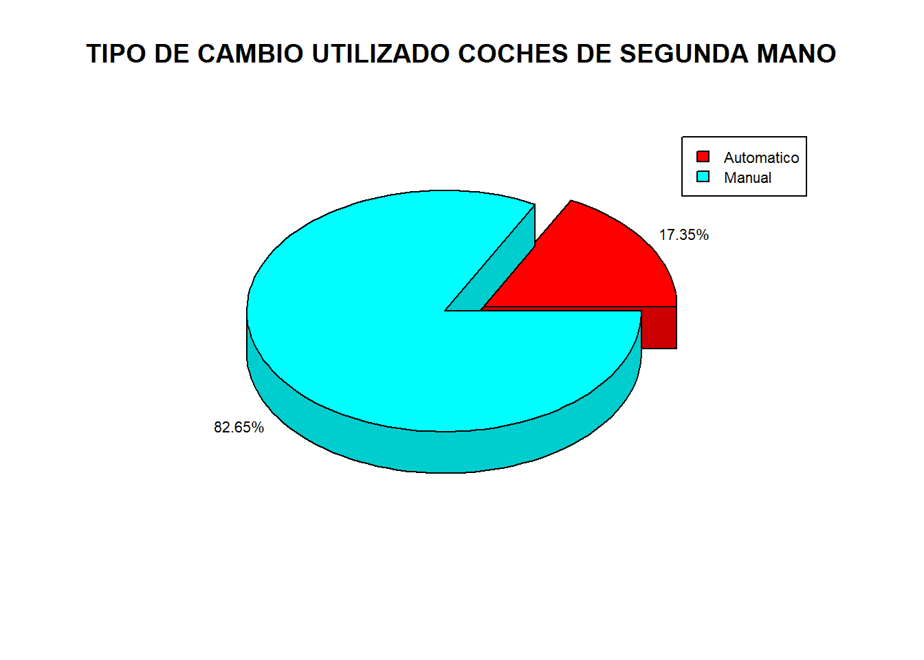 TIPO DE CAMBIO UTILIZADO COCHES DE SEGUNDA MANo