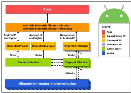 OWASP (MSTG-AUTH-8)