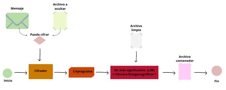 Proceso para camuflar mensajes en un archivo contenedor